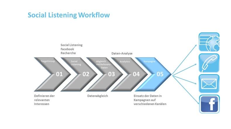 SocialListeningWorkflow.jpg