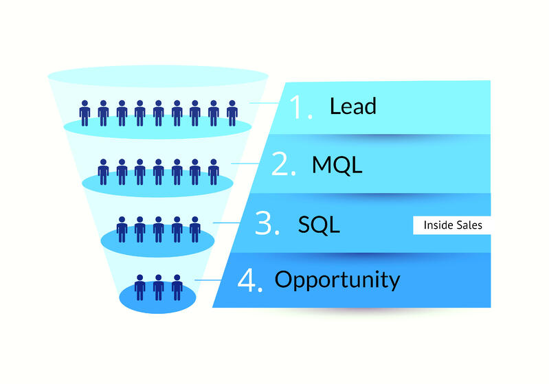 Inside Sales Funnel